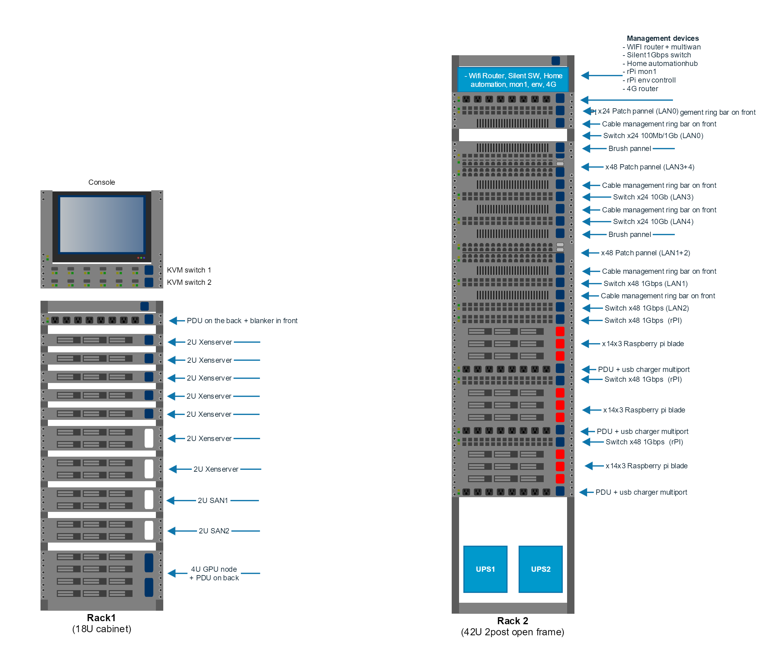 Rack Diagram For The Cluster